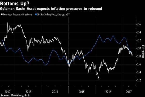 Anche Goldman Sachs ritiene che il rally dei Treasuries sia stato eccessivo