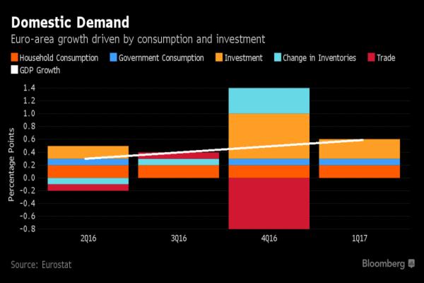 Bce alzerà stime Pil Eurozona?