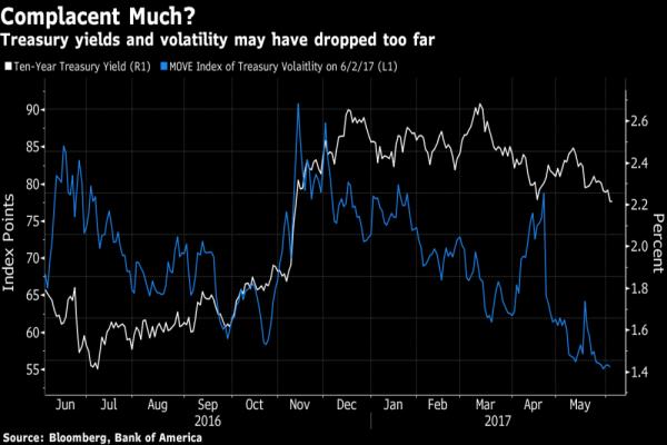 Crollo dei rendimenti sui Treasuries e della volatilità