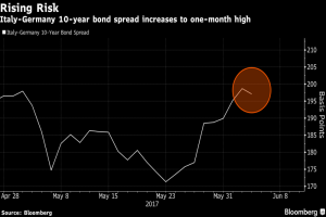 Timori Pimco su bond italiani mentre spread sale a record in un mese