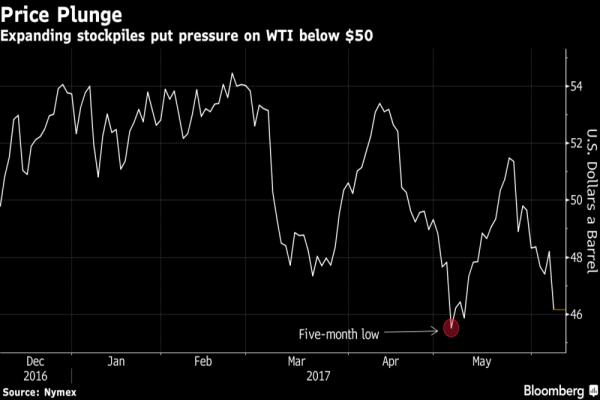 Collasso dei prezzi del petrolio