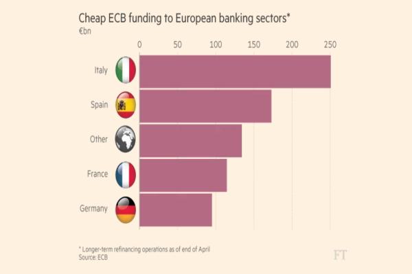 aiuti bce banche italianae
