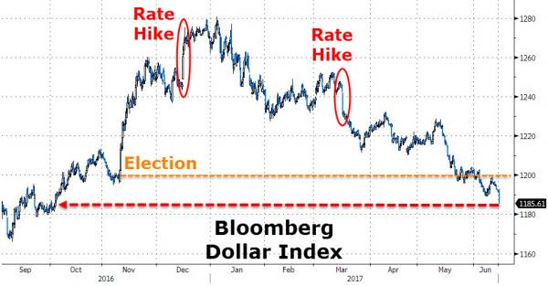 Reazione Dollar Index