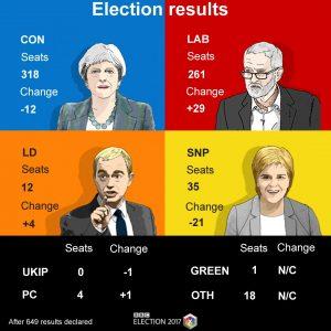 Il risultato delle elezioni UK dell'8 giugno 2017: May perde la maggioranza assoluta