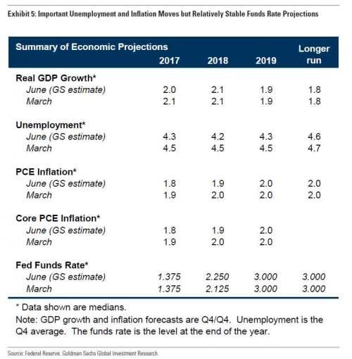 Fed alza tassi di un quarto di punto