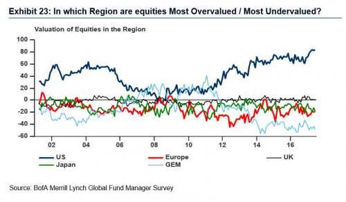 Per i gestori Wall Street azionario più a rischio bolla