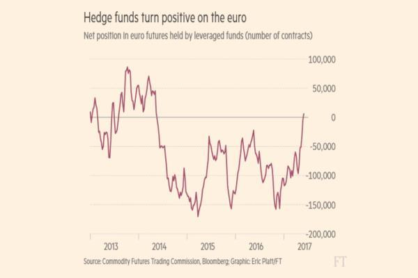 E ora i fondi speculativi scommettono sull'euro