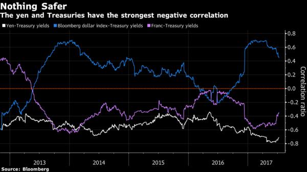Yen, valuta rifugio per eccellenza secondo Goldman Sachs