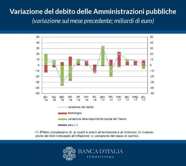 Debito pubblico sale a 2.281,4 miliardi, crollano le entrate a giugno