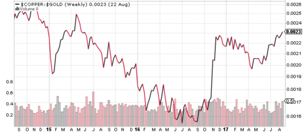 Ratio rame-oro indicativo del trend dei Treasuries?