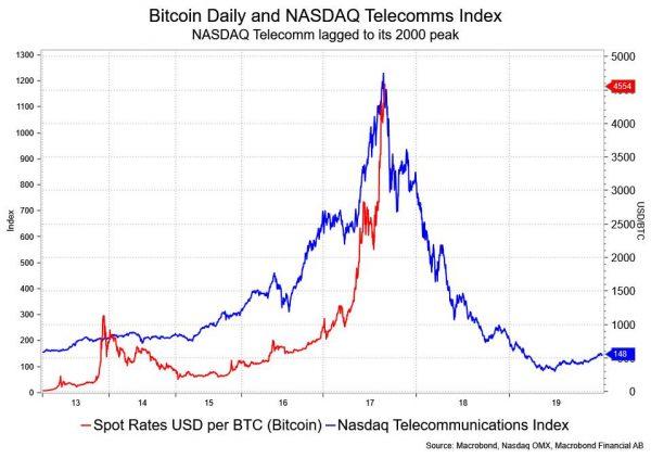 BitCoin come sottoindice telecom Nasdaq?