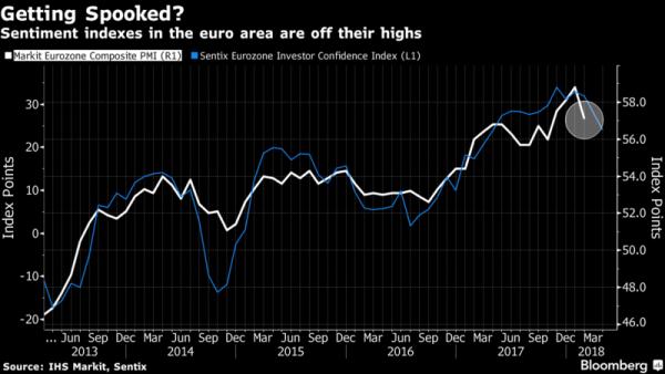 Euro in calo sul dollaro. Per il mercato Draghi resta colomba