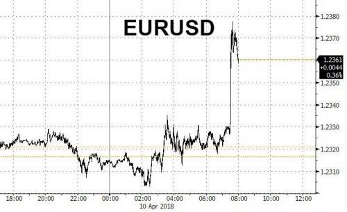 Euro si rafforza dopo rialzi tassi delineati da Nowotny