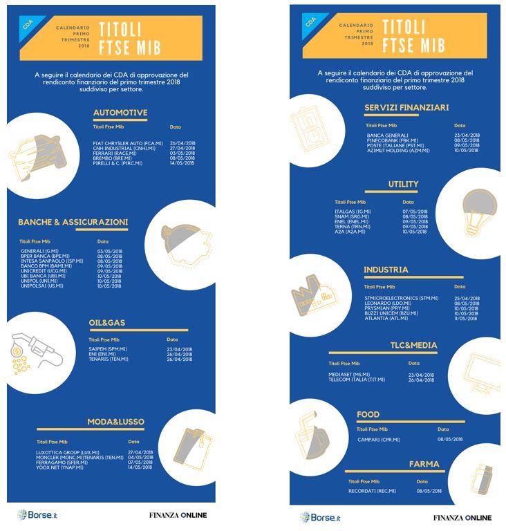 Calendario Trimestrali.Test Trimestrali Per Il Ftse Mib Ecco Il Calendario Di