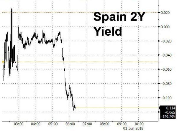 Spagna, Sanchez proclamato nuovo premier dopo sfiducia a Rajoy