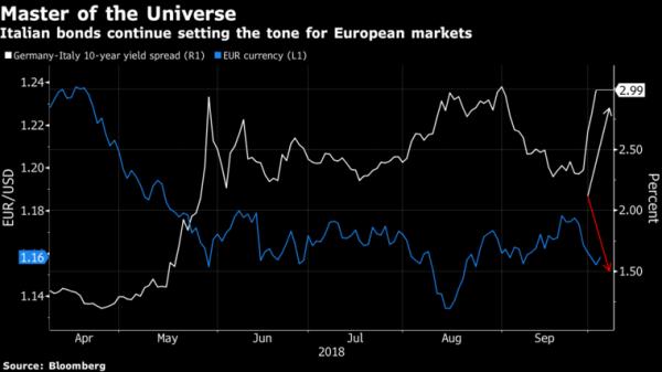 Tria a Ue: ora crescita, Pil 2019 +1,5%