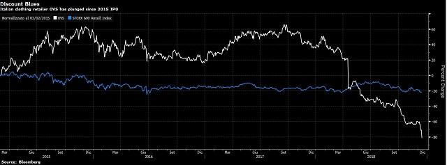 17570a3079 La società di abbigliamento che ha BC Partners come maggiore azionista, ha  registrato vendite e profitti in calo nel terzo trimestre e ha detto che  sta ...