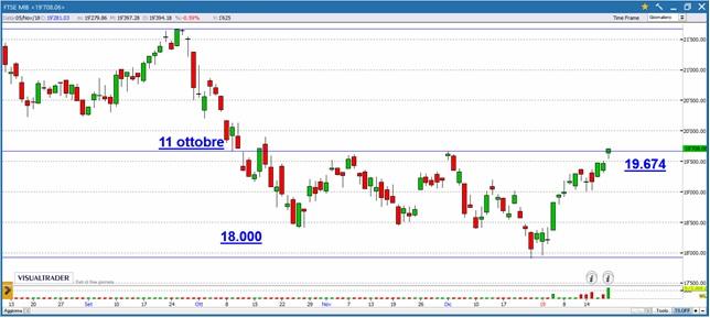 1d149cb8f5 10 anni persi, il confronto con DAX e indici di Wall Street. L'indice guida  italiano ...
