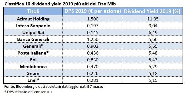 5fcfb6ac0c Best dividend yield 2019: sul podio i titoli finanziari. Medaglia d'oro per  Azimut Holding (+11%)