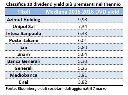 086991da1f Nei piani alti della classifica dei primi 10 troviamo anche Poste Italiane,  con una mediana poco sopra il 6%, ed Eni col 5,8%. Al decimo posto invece  Enel ...