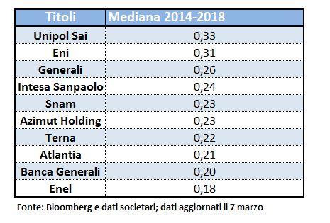 48769a546d Dividendi 2019: la classifica delle azioni del Ftse Mib con cedola ...