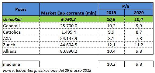 0a3e331fe4 Col forte rialzo dei prezzi dell'azione, tale indicatore si è incrementato,  pur mantenendosi in linea con i peer sia per il 2019 che per il 2020.