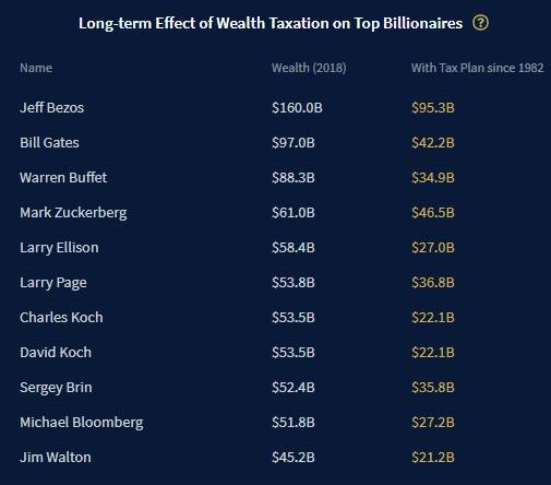 Gates supera Bezos, è il più ricco del mondo
