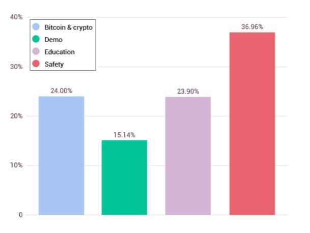 metriche bitcoin