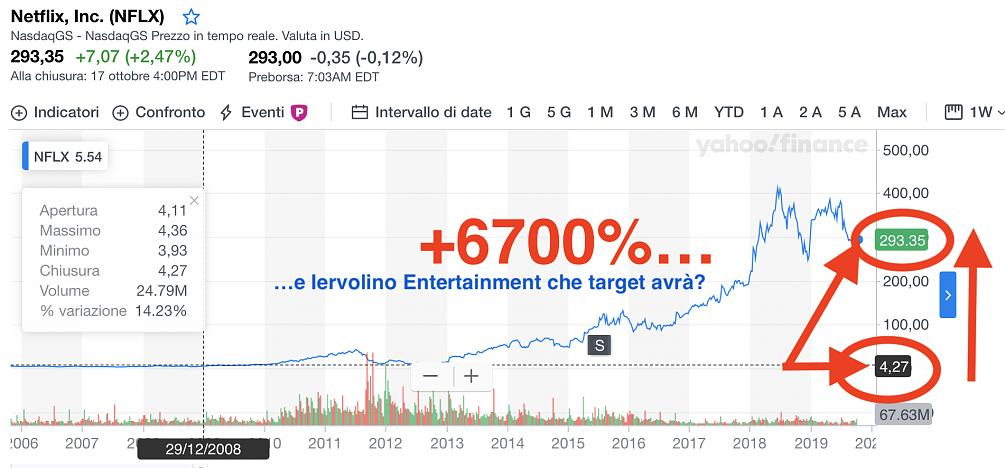 Iervolino Entertainment, la Warner Bros Italiana. Un business ad alto Ebitda-screenshot-2019-10-18-13.06.38.jpg