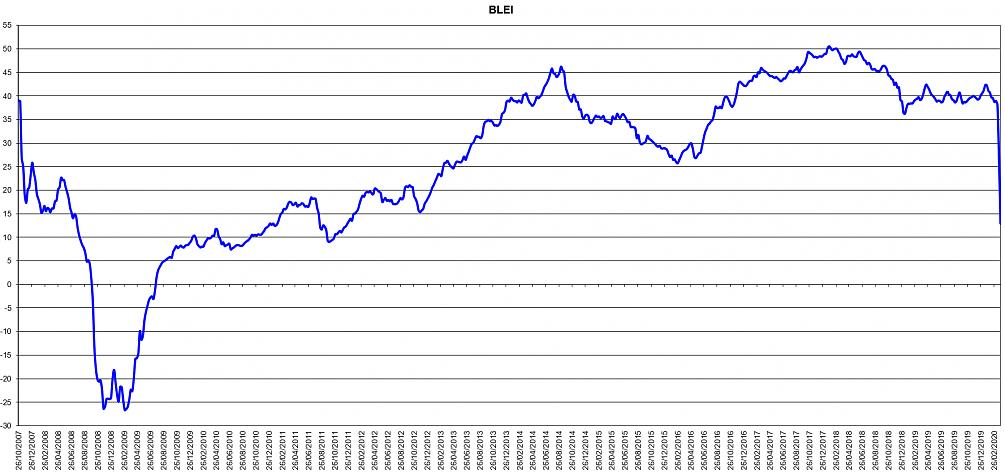 Blackpool Leading Economic Index (BLEI)-blei.jpg