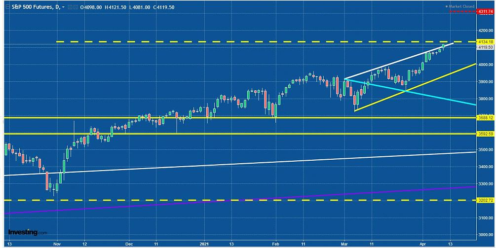 Analisi Tecnica su Indici - Futures e qualche Titolo-sp500-wolfe-daily-close-09.04.21.jpg