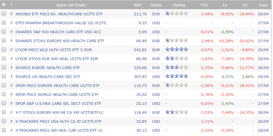 Investire su ETF Lyxor MSCI World Health Care LU0533033238-asd.png