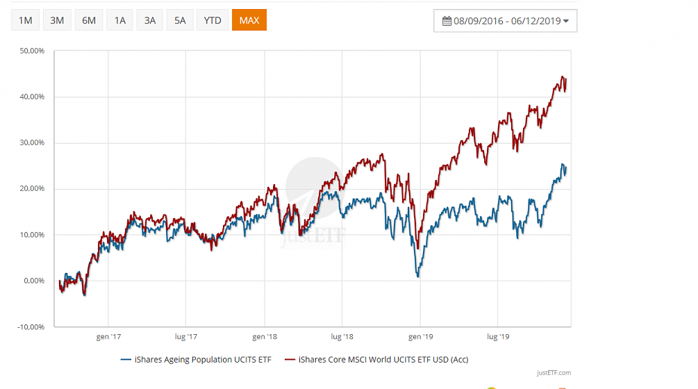 iShares Ageing Population UCITS ETF IE00BYZK46690-come-ti-sare.png